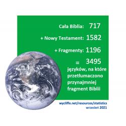 Statystyki 2021